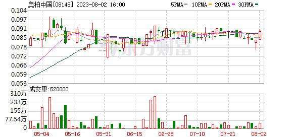 壹照明(08222)前三季度净亏损扩大2.1倍至1754.7万港元