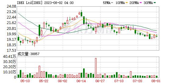 ������IBEX35ָ��