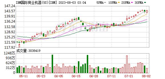 K图 IBM_31