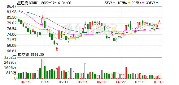 K图 SBUX_31