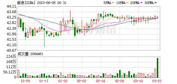 K图 SINA_31