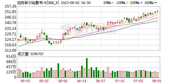 K图 brk.b_31