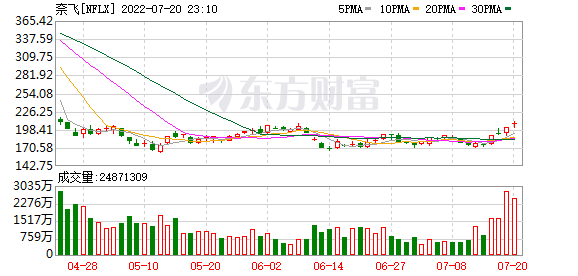 K图 nflx_31