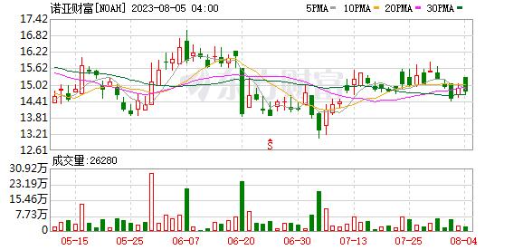 K图 noah_31