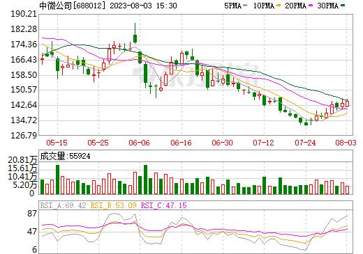 中微公司688012