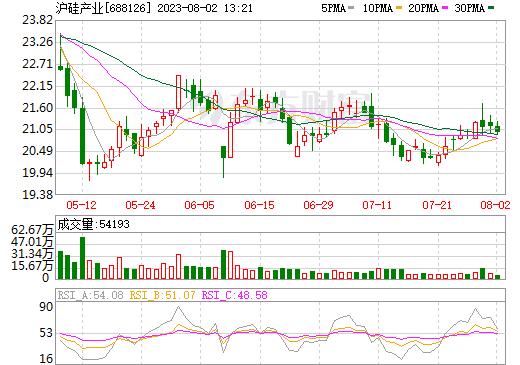 沪硅产业-U688126