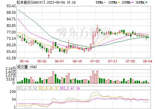松井股份688157