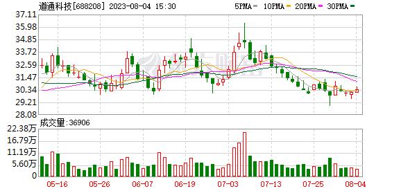 道通科技(688208)历史交易数据