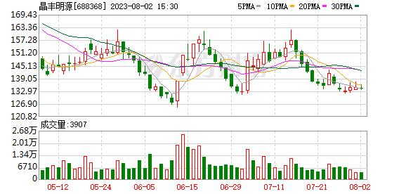 晶丰明源(688368)历史交易数据