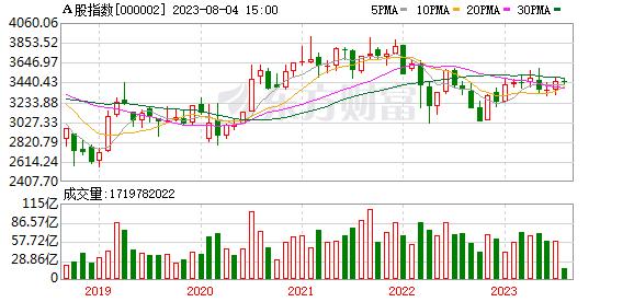 A股指数月K线走势图