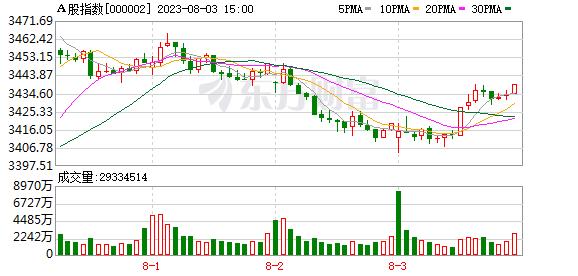 A股指数15分钟K线走势图