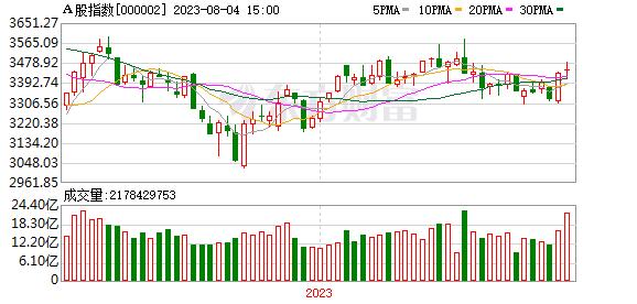 A股指数周K线走势图