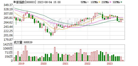 B股指数月K线走势图