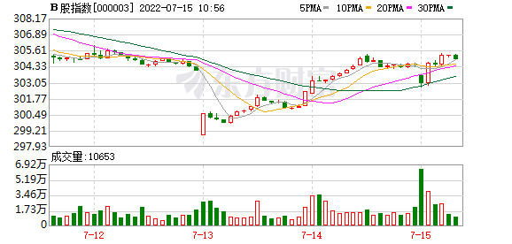B股指数15分钟K线走势图