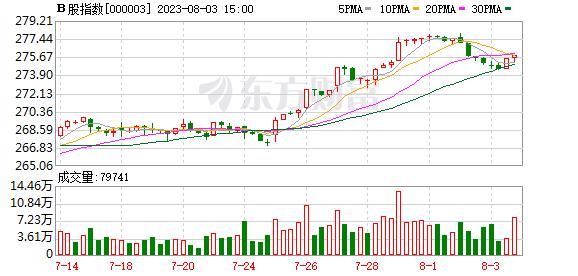 B股指数60分钟K线走势图