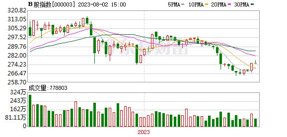 B股指数周K线走势图