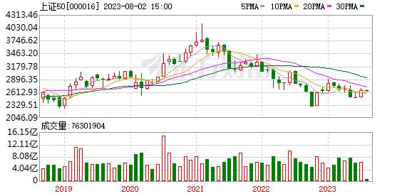 上证50指数月K线走势图