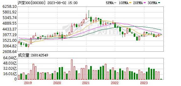 沪深300月K线走势图