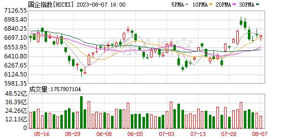 香港国企股指数(110010)