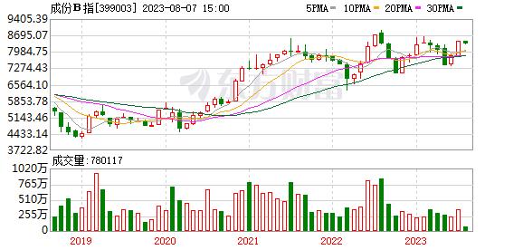 成份B指月K线走势图