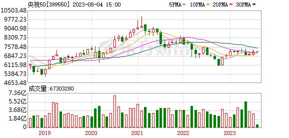 央视50月K线走势图