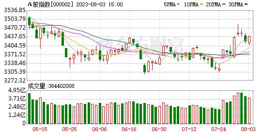 A股指数日K线走势图