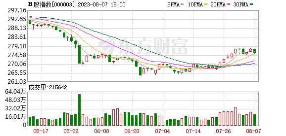 B股指数日K线走势图