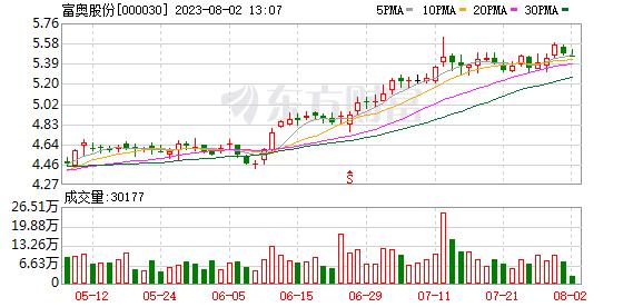 富奥股份控股股东拟购买天亿投资100%股权 25日复牌