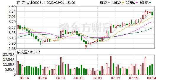 农产品(000061)融资融券信息(02