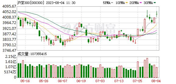沪深300日K线走势图