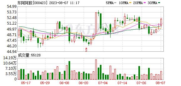 东阿阿胶(000423)K线图,股价走势