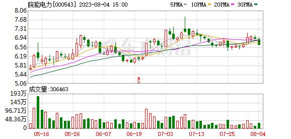 皖能电力(000543)K线图,股价走势