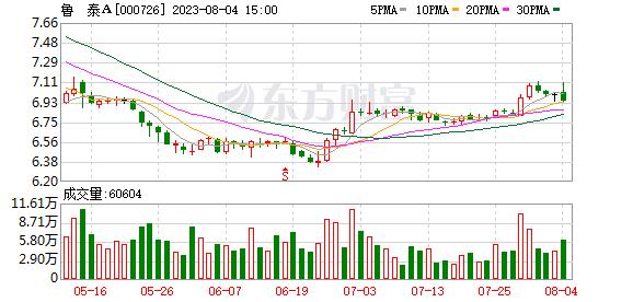鲁泰A(000726)K线图,股价走势