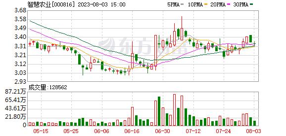 智慧农业(000816)K线图,股价走势