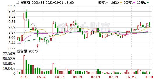承德露露(000848)K线图,股价走势