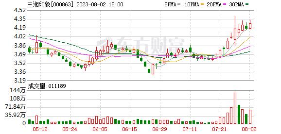 观印象注入三湘股份 张艺谋持股价值近5亿