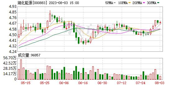 湖北能源(000883)K线图,股价走势