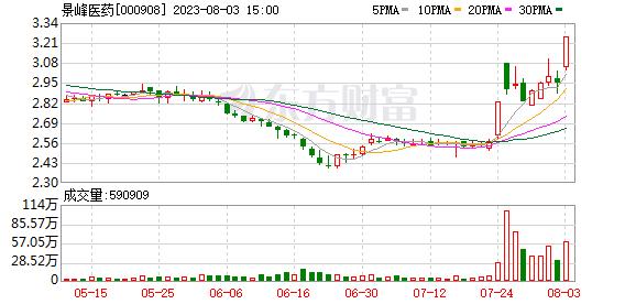 K图 sz000908