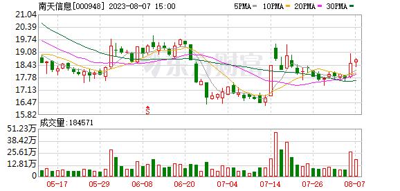 K图 sz000948