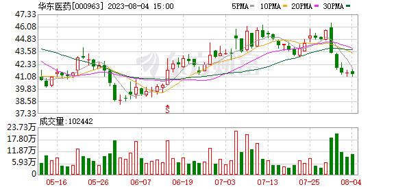 华东医药(000963)K线图,股价走势