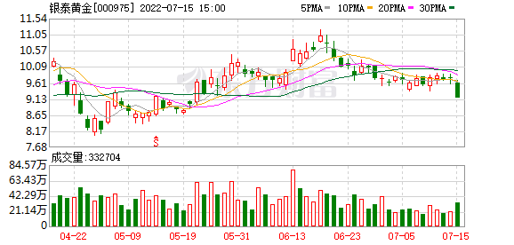 银泰资源(000975)K线图,股价走势