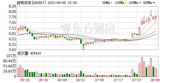 广州友谊(000987)K线图,股价走势
