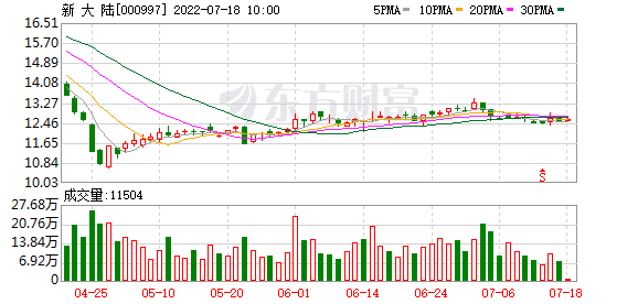 新大陆(000997)K线图,股价走势