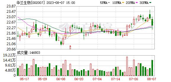 华兰生物(002007)K线图,股价走势