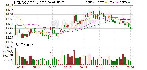 盾安环境(002011)K线图,股价走势