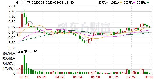 七匹狼(002029)K线图,股价走势