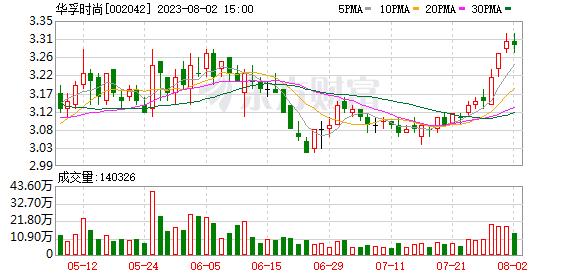 华孚色纺(002042)K线图,股价走势