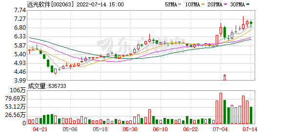 足彩网投软件股票行情-日K线图