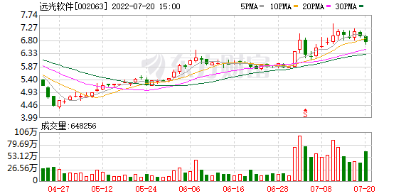 19cf cc最快报码软件股票行情-日K线图