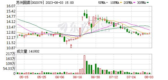 苏州固锝一季度利增11.44% 受让江苏中晟10%股权